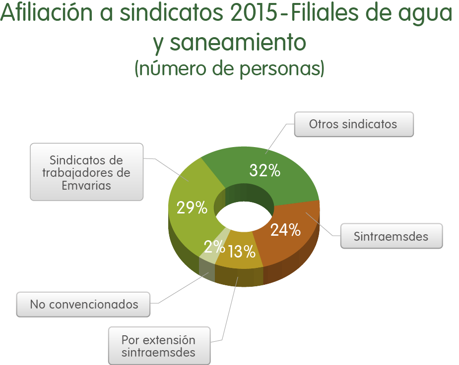 Afiliacion a sindicatos 2015 Filiales Agua