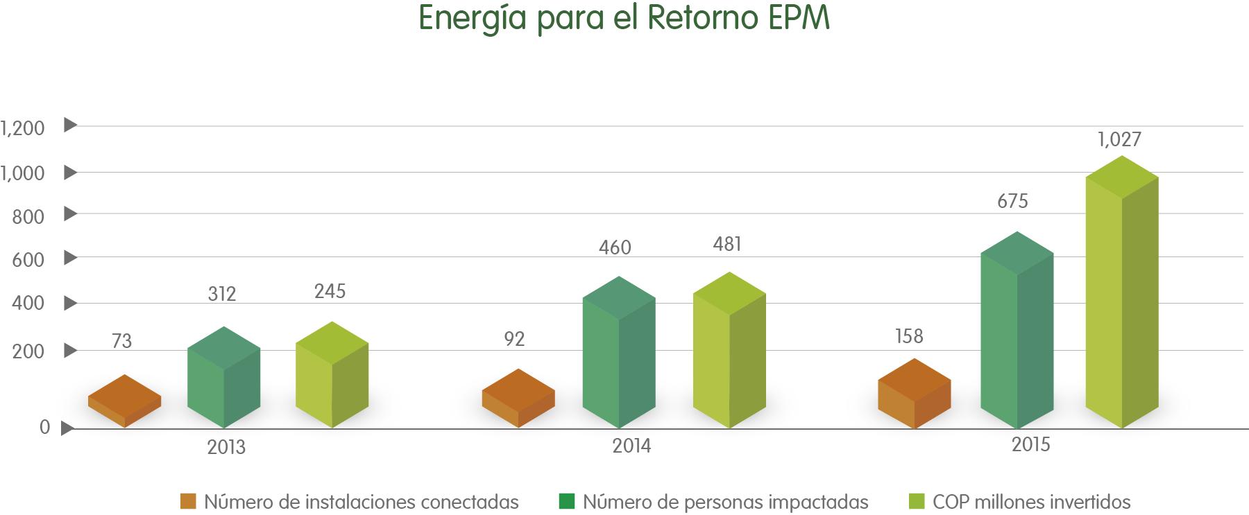 Energia para el retorno EPM